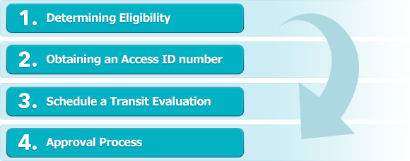 1. Determining Eligibility. 2. Obtaining an Access ID number. 3. Schedule a Transit Evaluation. 4. Approval Process
